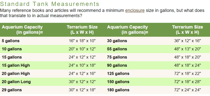 Standard Tank Measurement Gallons To Inches