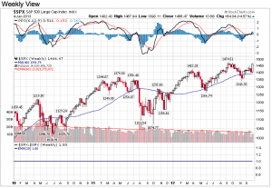 S&P500 weekly at end of week