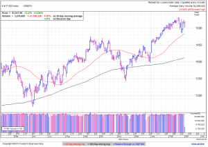 S&P500 daily at 1:10 EST