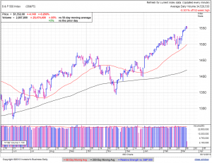 S&P500 daily at 1:23 EDT