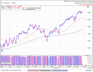 S&P500 daily at 2:53 EDT