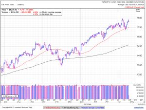 S&P500 daily at 1:16 EDT