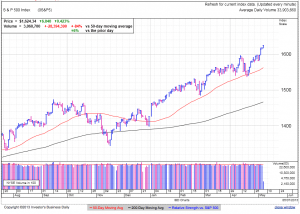S&P500 daily at 1:29 EDT
