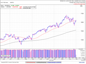 S&P500 daily at 2:18 EDT