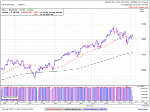 S&P500 daily at 2:39 EDT