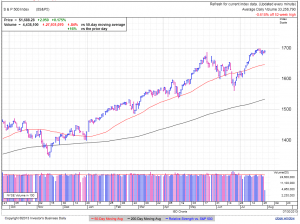 S&P500 daily at 3:25 EDT