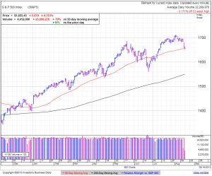 S&P500 daily at 2:09 EDT