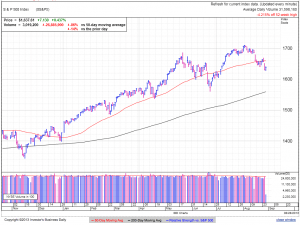S&P500 daily at 2:19 EDT