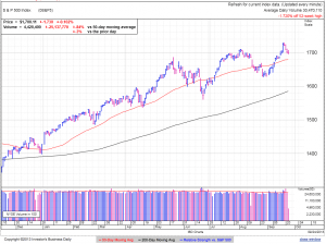 S&P500 daily at 3:40 EDT
