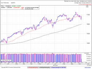 S&P500 daily at 2:22 EDT