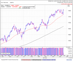 S&P500 daily at 1:43 EDT