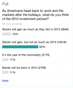 Source: Yahoo Finance 1/7/2014