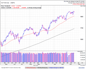 S&P500 daily at 1:12 EDT