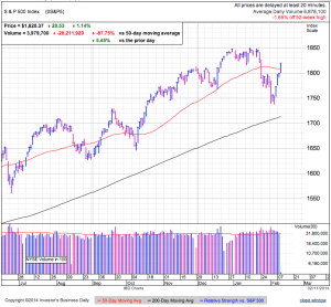 S&P500 daily at 2:52 EST
