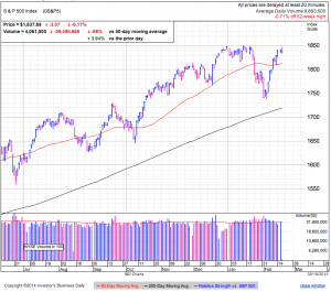 S&P500 daily at 2:44 EST