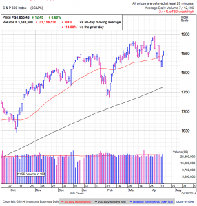 S&P500 daily at 2:11 EDT