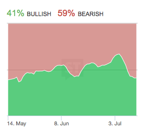 Source: Stocktwits SPY stream 7/14/2014