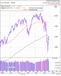 S&P500 daily at end of day