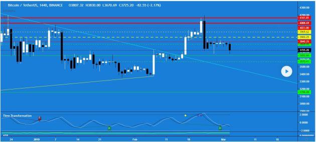 BTC-USDT-bitcoin-tether-Binance-1440m-chart-03-04-2019-1
