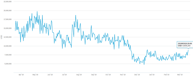 bitcoin btc market cap chart