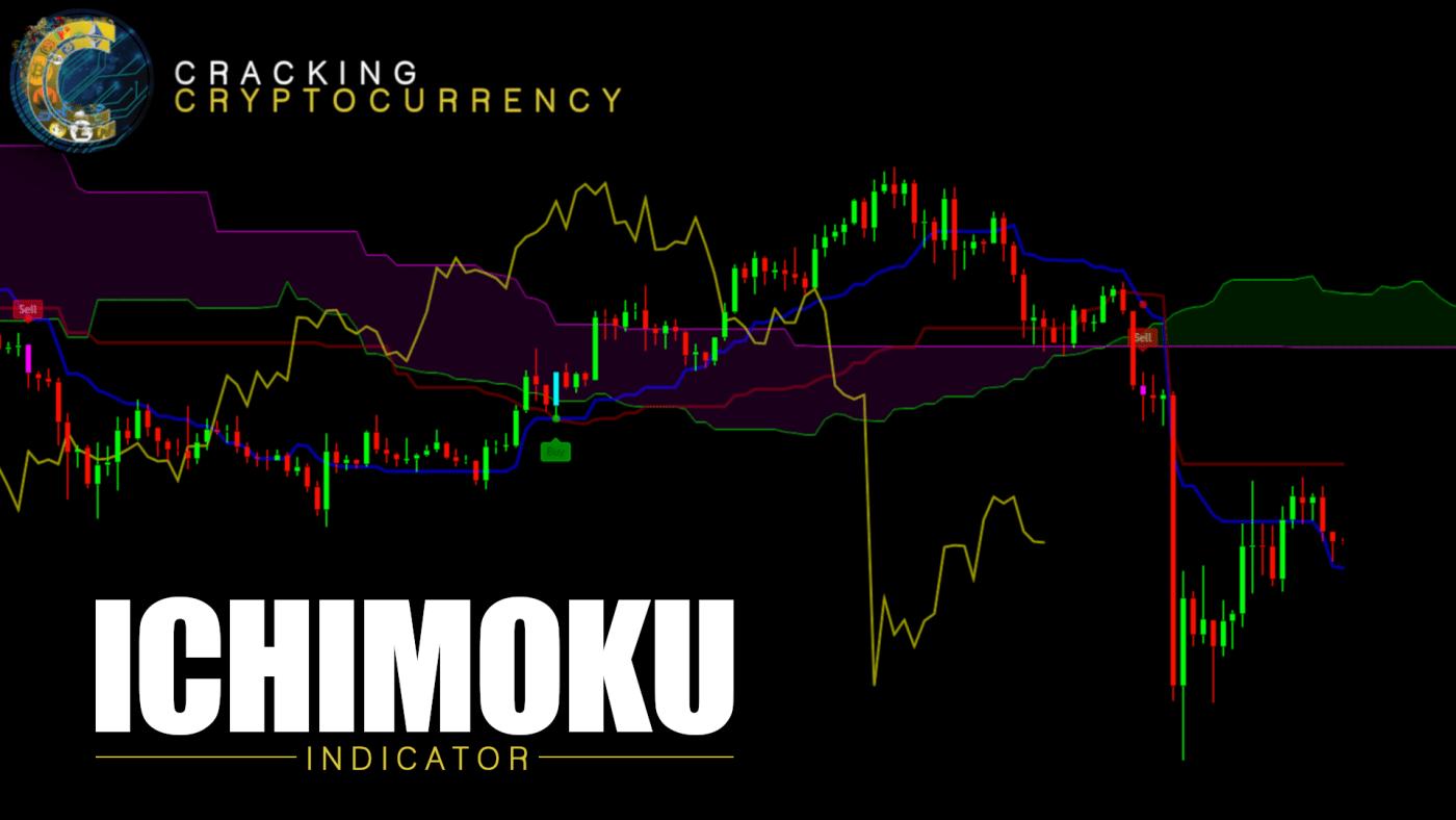 Indicators - Ichimoku - Thumbnail