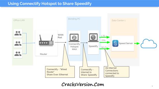 Connectify Hotspot Pro 2017 License Key & Crack Download