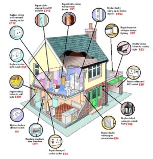Home Tips for Maintaining your Electrical System  CraftO