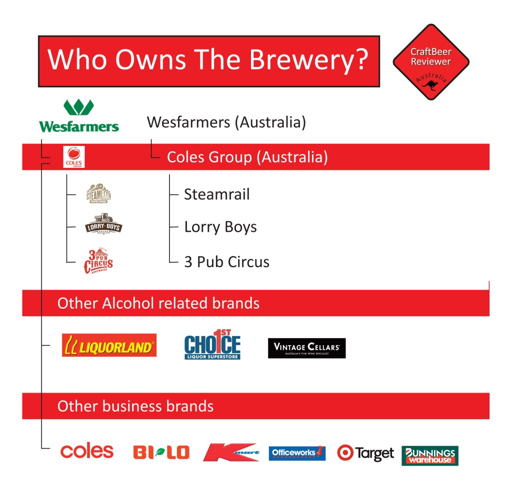 Who Owns The Brewery - Coles