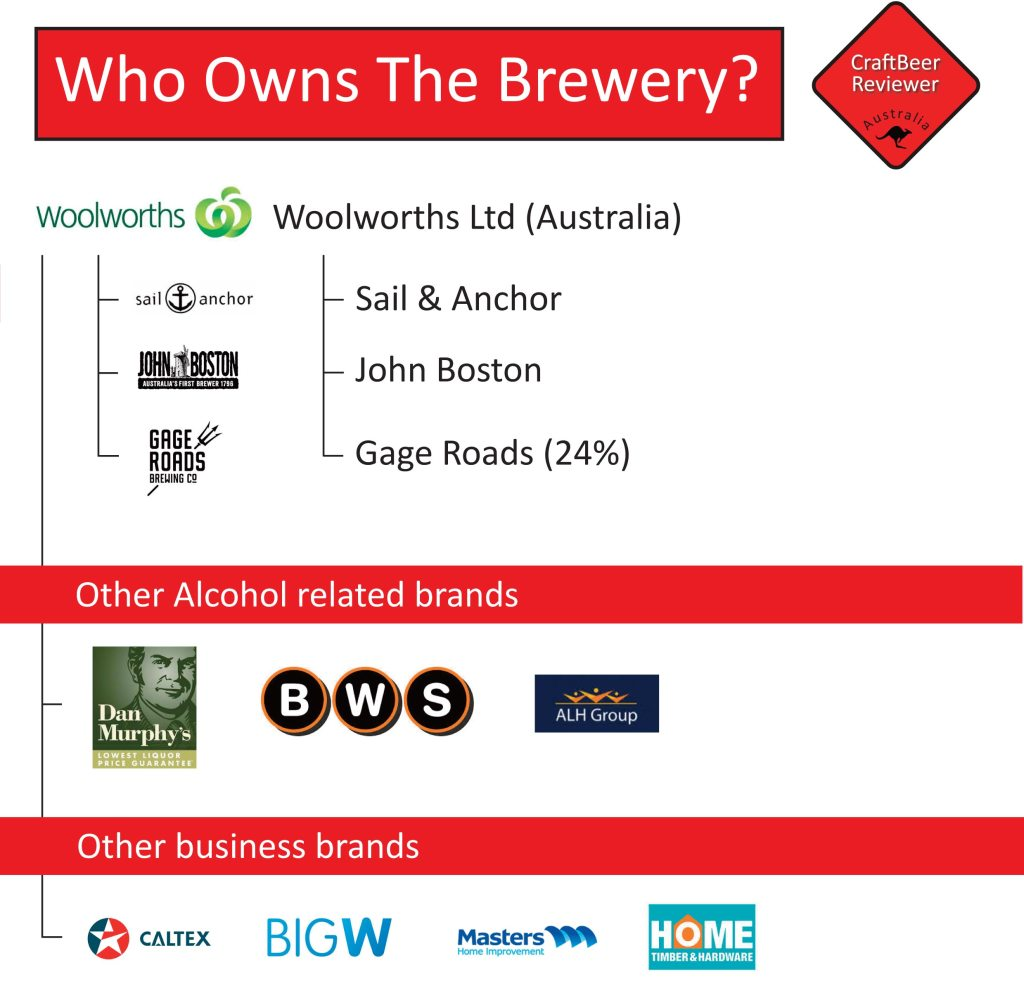 Who Owns The Brewery - Woolworths