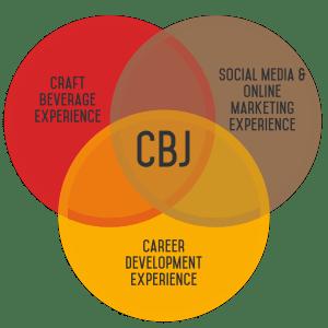 CBJ About Ven diagram