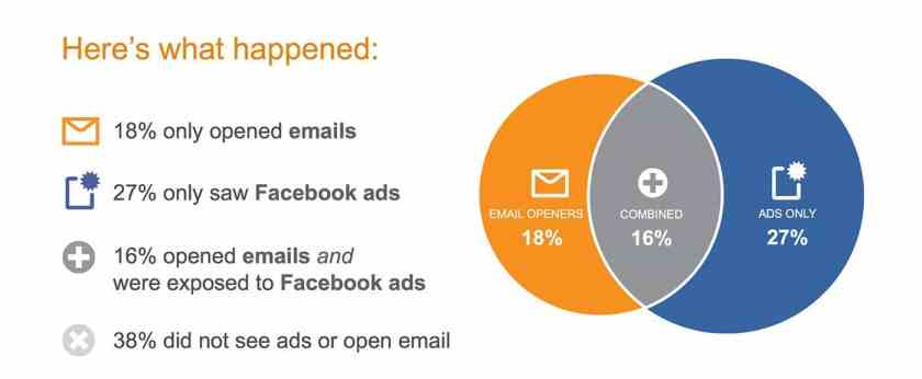 Segmente Email Marketing