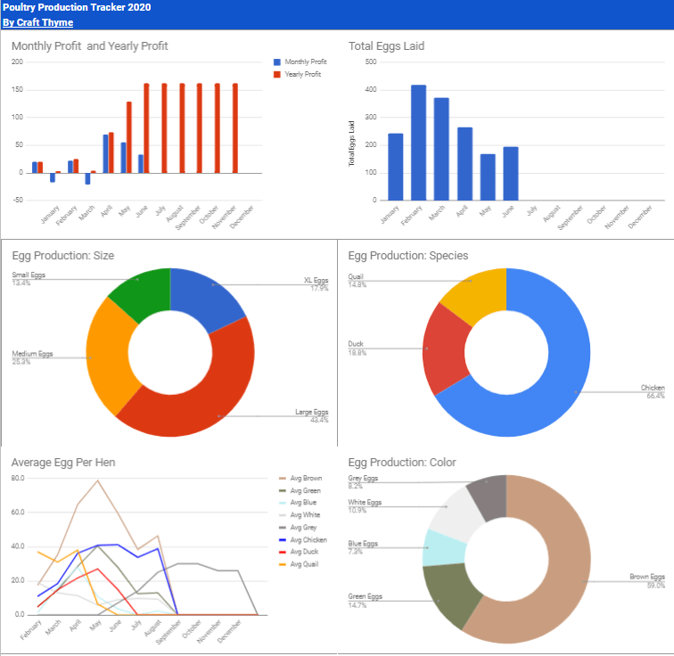 Example of the new graphs available in the free 2020 egg tracker