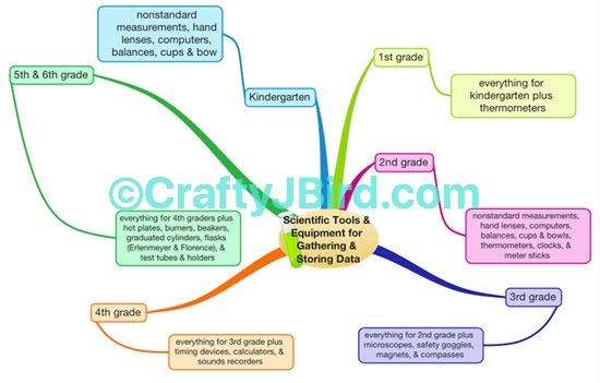 iMindMap -- Visit CraftyJBird.com for more info...