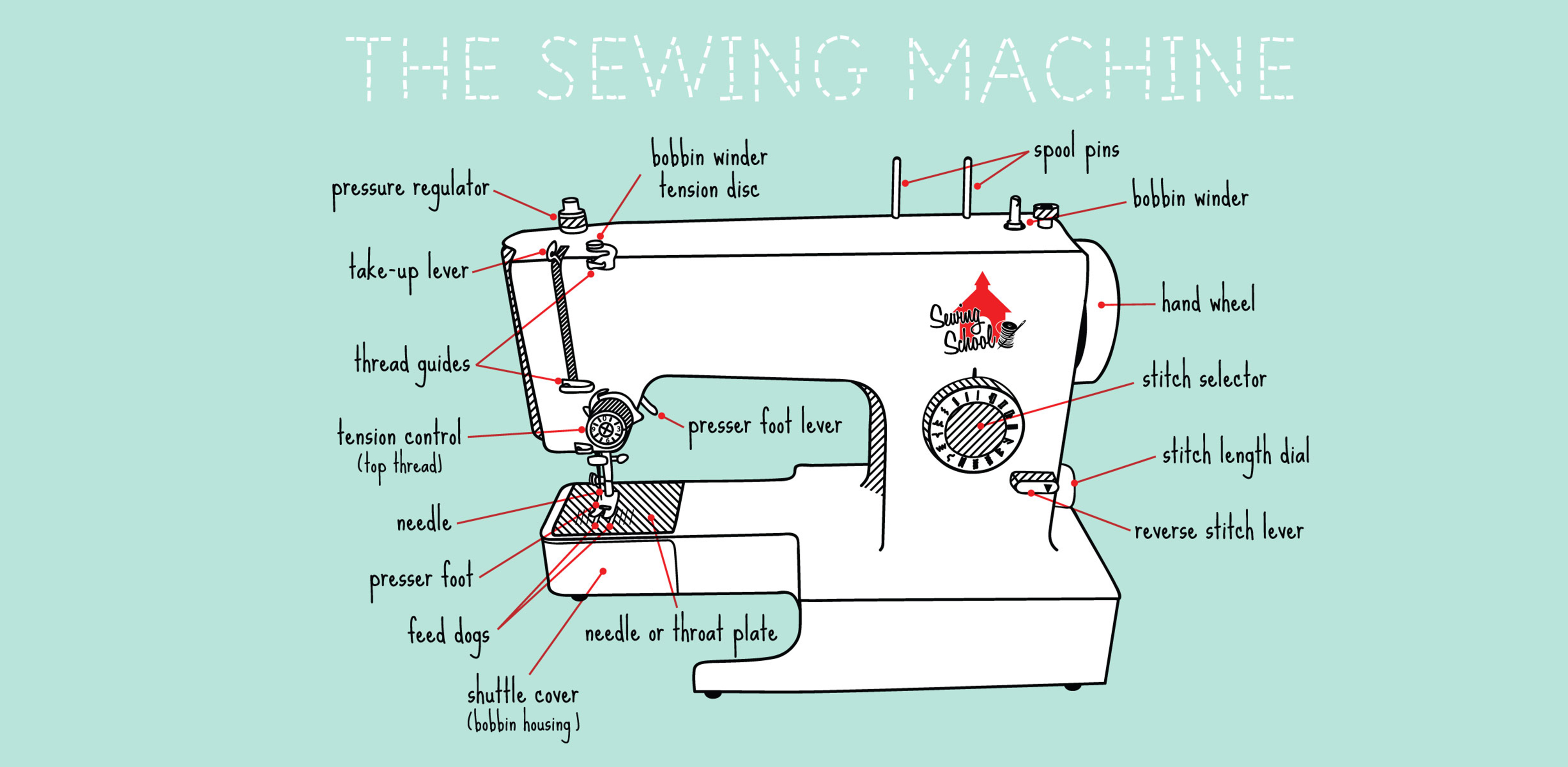 Science Of Sewing Anatomy Of A Sewing Machine