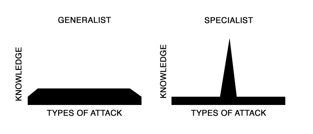 Generalist vs specialist niche bug bounty hunters