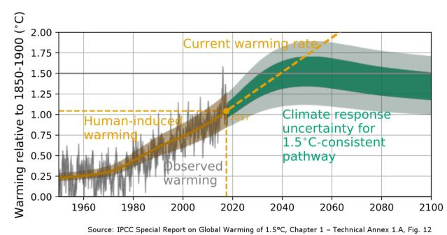 climate range