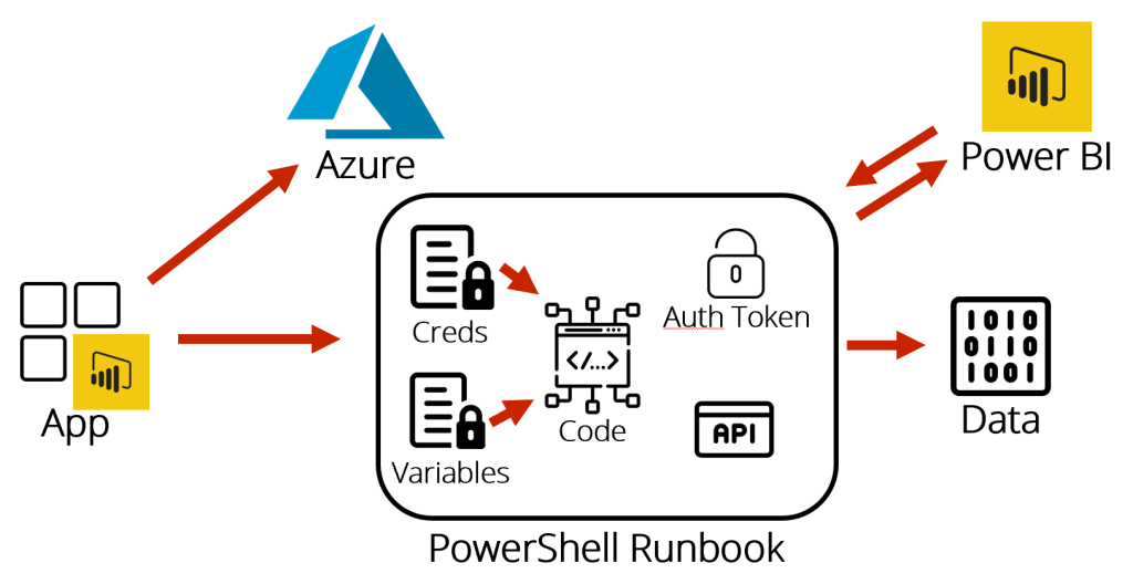 REST API automation with PowerShell in Azure - Craig Porteous