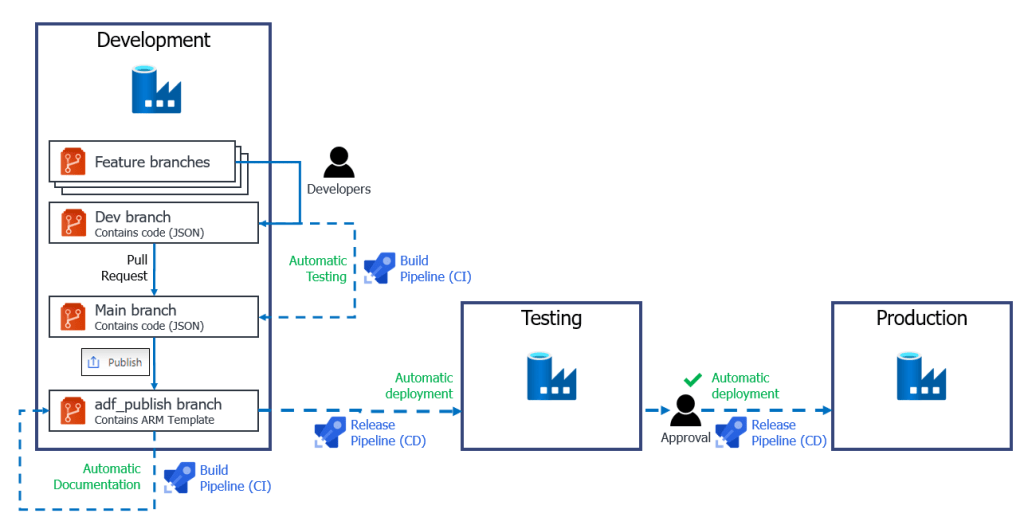 Example CI/CD pipelines for Azure Data Factory