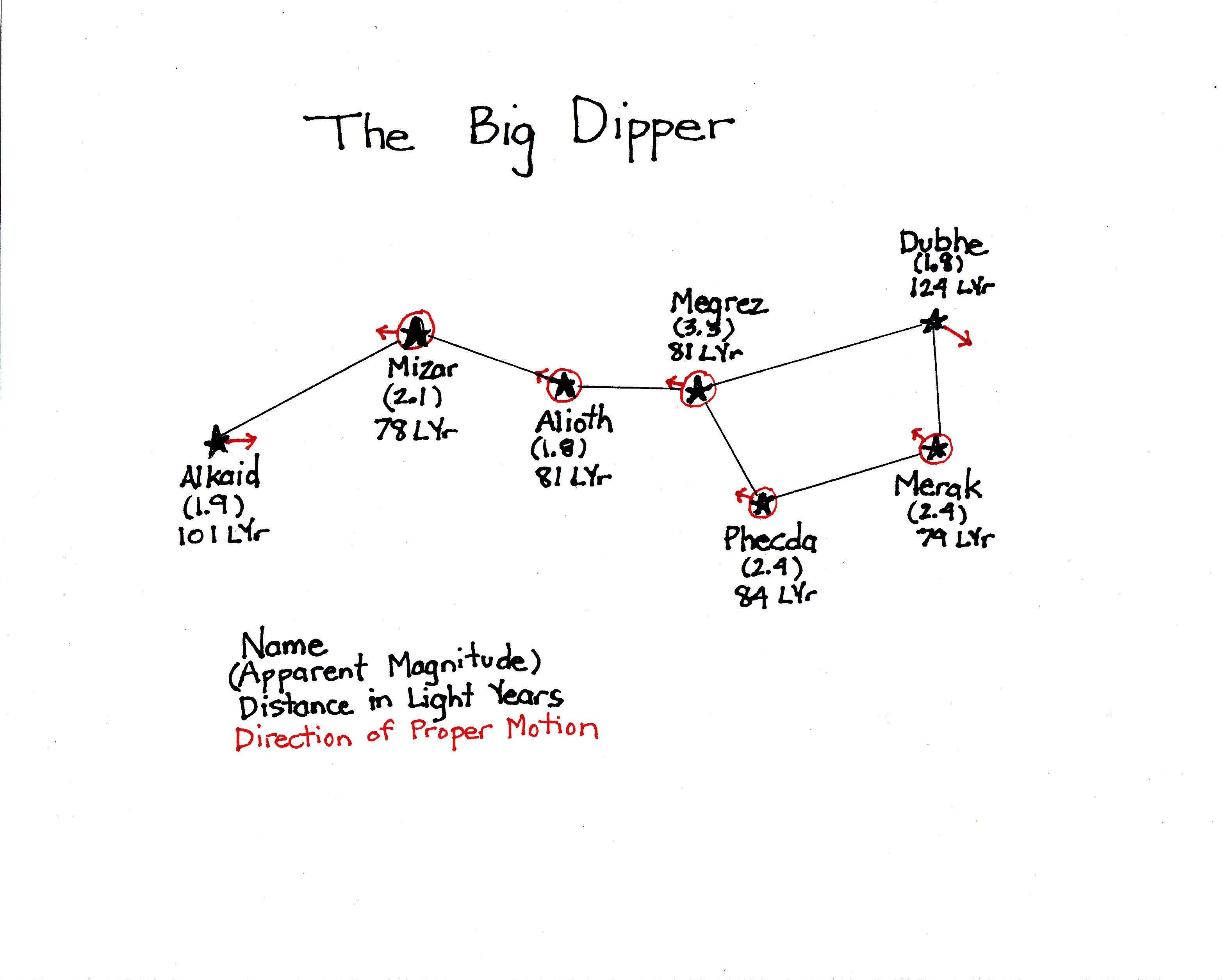 The Big Dipper Star Brightness And Movement