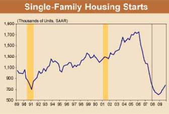 Housing Starts Have Plummeted