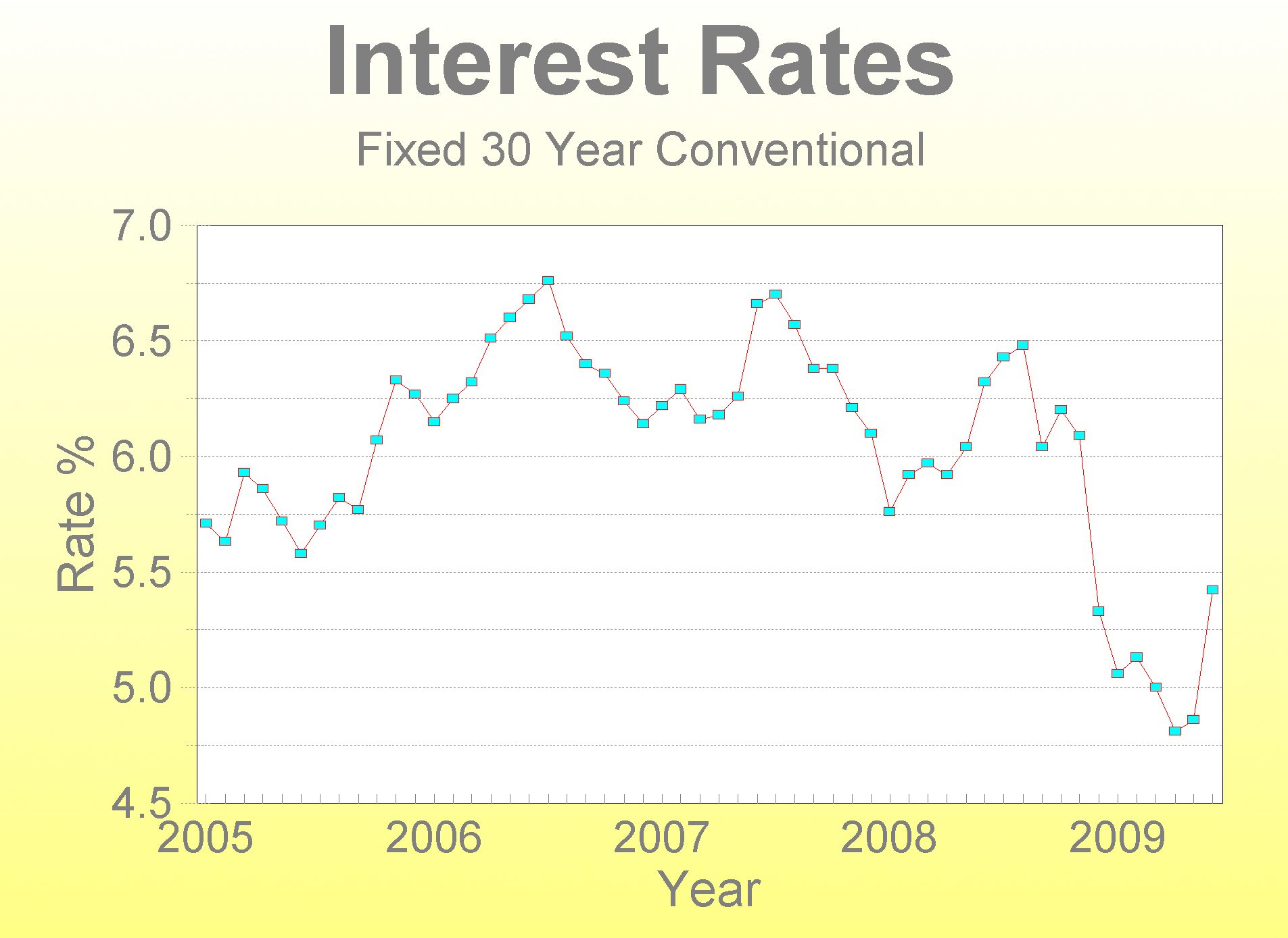 int-rate-june-2009