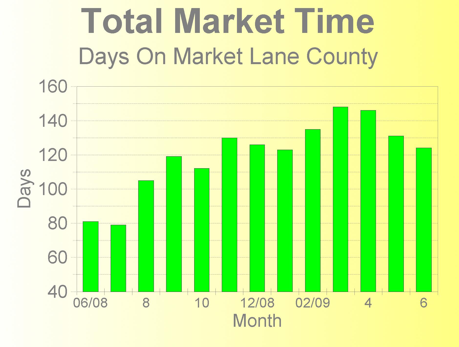 market-time-june-2009