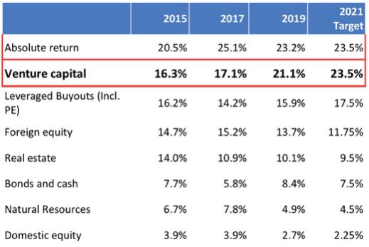 gráfico venture capital