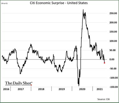 citi economic surprise eua