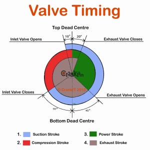 Valve Timing: What is Engine Valve Timing And How It