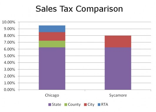 Chicago vs Sycamore Sales Tax