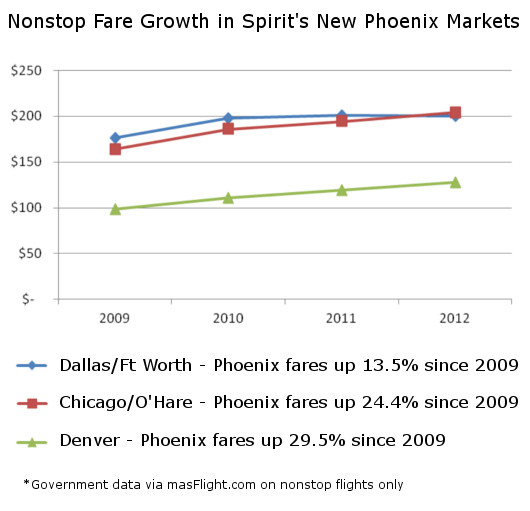 Fare Growth in New Spirit Markets at Sky Harbor