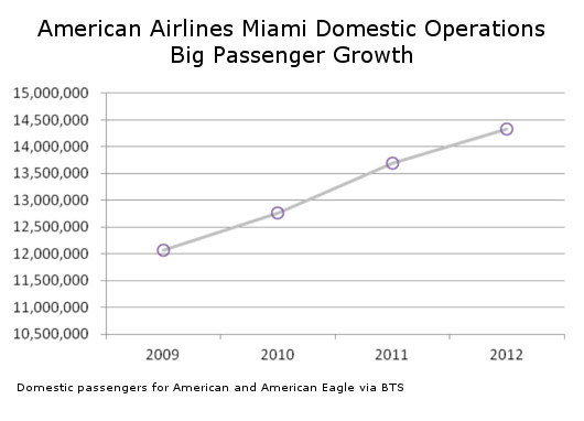American Miami Passenger Growth Domestically