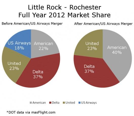 2012 Little Rock Rochester Market Share