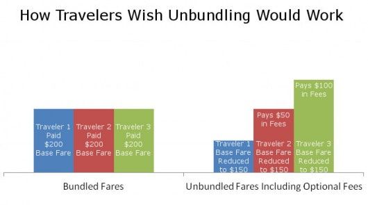How Travelers Wish Unbundling Would Work